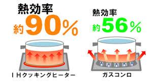 約80~90%という高い熱効率